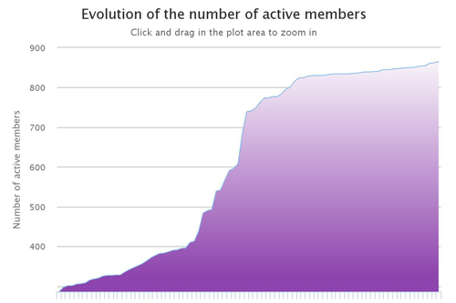 activemembers